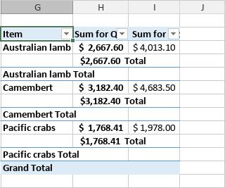 Pivot-Tabelle - Tabellenformat