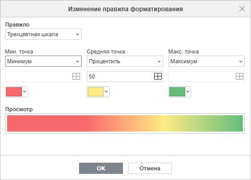 Редактировать форматирование - Трехцветная шкала
