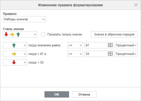 Редактировать форматирование - Наборы значков