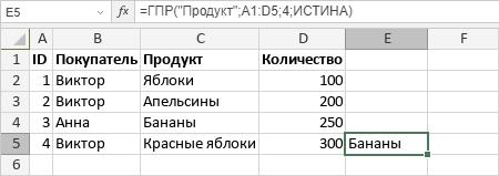 Функция ГПР