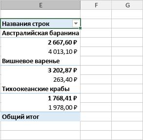 Сжатая форма сводной таблицы