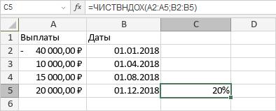 Функция ЧИСТВНДОХ