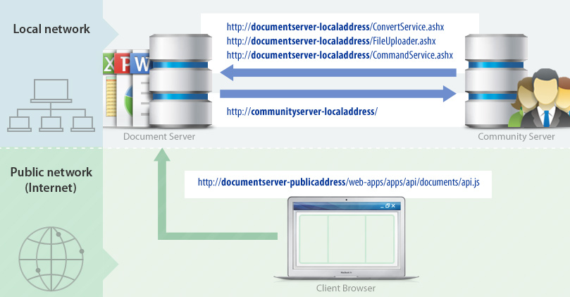 Connecting Document Server to Community Server - ONLYOFFICE